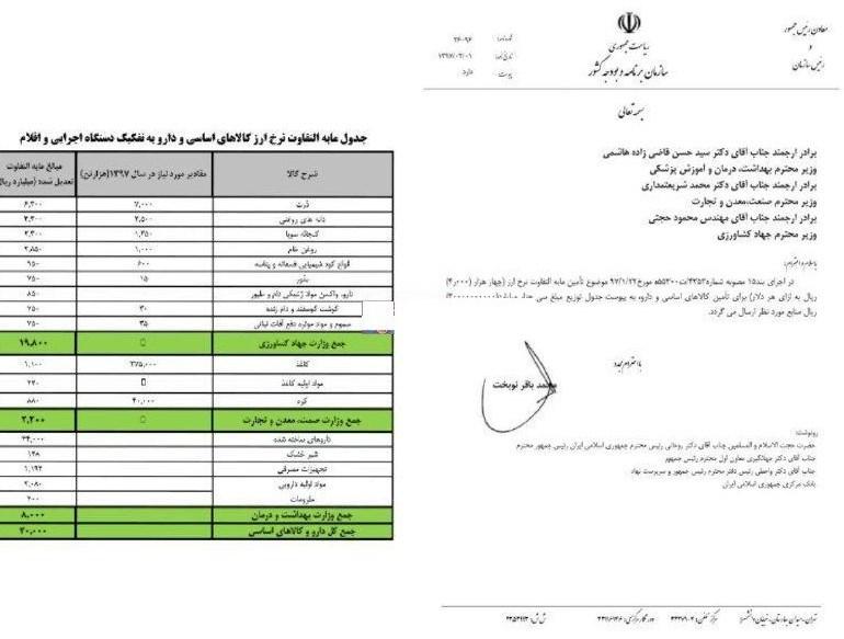 16 قلم کالای وارداتی یارانه ارزی میگیرند + اسامی