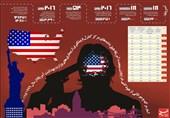 ثبت 1.4 میلیون خودکشی در آمریکا فقط در یک سال!/ هر 12 دقیقه یک آمریکایی خودکشی میکند!