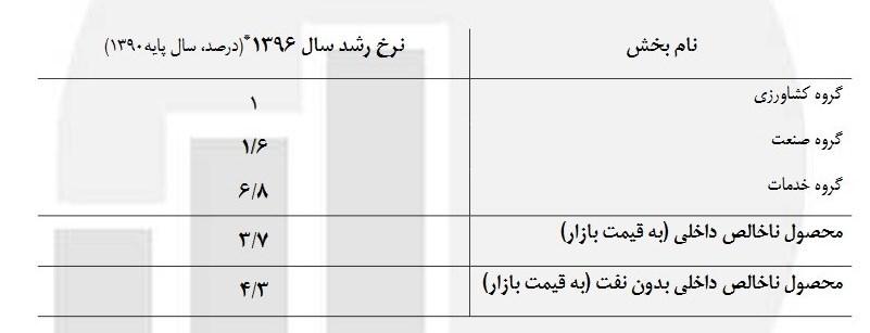 رشد 3.7 درصدی اقتصاد ایران در سال 96