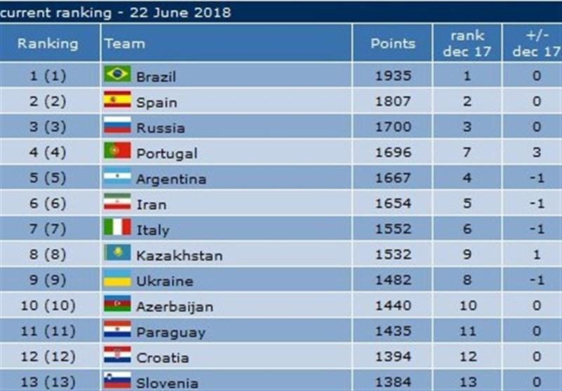 Iran Futsal Still Sixth in World Rankings