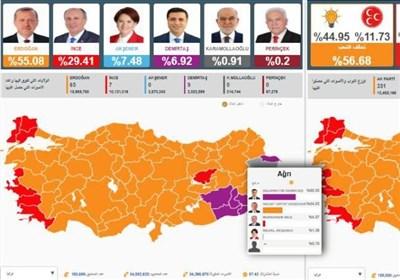 ترک صدر رجب طیب اردوان کی صدارتی انتخابات میں واضح اکثریت سے برتری