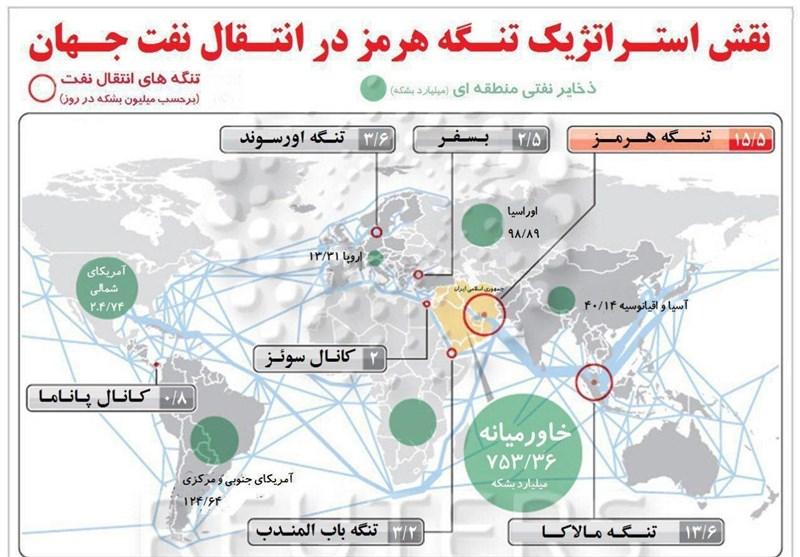 Dünyadaki Petrol İhracatın Yarısından Fazlasının Güvenliği Neden İran'ın Rızasına Bağlı? +Video