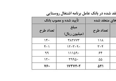دلایل عدم موفقیت طرح اشتغال روستایی/ عدم ارائه گزارش از اجرای برنامه اشتغالی در 8ماه