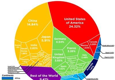 #از_تسنیم_بپرسید: جایگاه ایران در اقتصاد دنیا کجاست؟ + نمودار