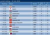 Iran Futsal Unchanged in World Rankings