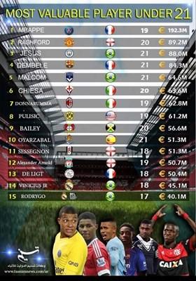 اغلى ١٥ لاعب کرة قدم فی العالم