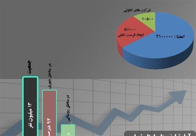 اراک  15 هزار تعاونی در رقابت انتخاب برترین تعاونیهای کشور شرکت کردند