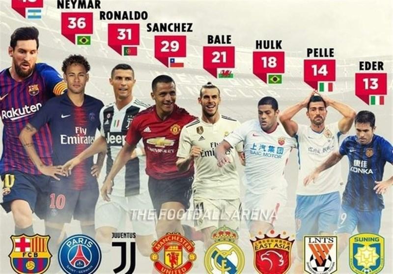 لاعبو کرة القدم الأعلى أجراً فی العالم