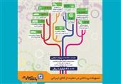 تسهیلات پرداختی بانک تجارت در حمایت از کالای ایرانی