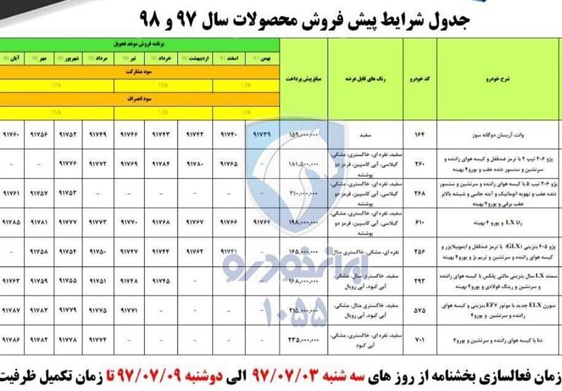 بازدید 6 میلیون نفر از سایت ایران خودرو در 1 ساعت/6748 نفر ثبت نام کردند