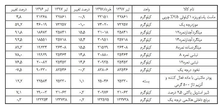 آهن رکورددار افزایش قیمت شد + جدول