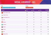 Iran Comes Third at 2018 Asian Para Games