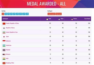 Iran Comes Third at 2018 Asian Para Games