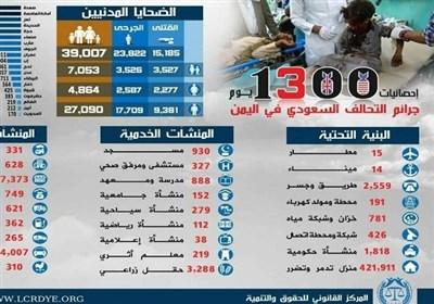 استشهاد اکثرمن (15,185) یمنیا خلال1300 یوم على ید تحالف العدوان