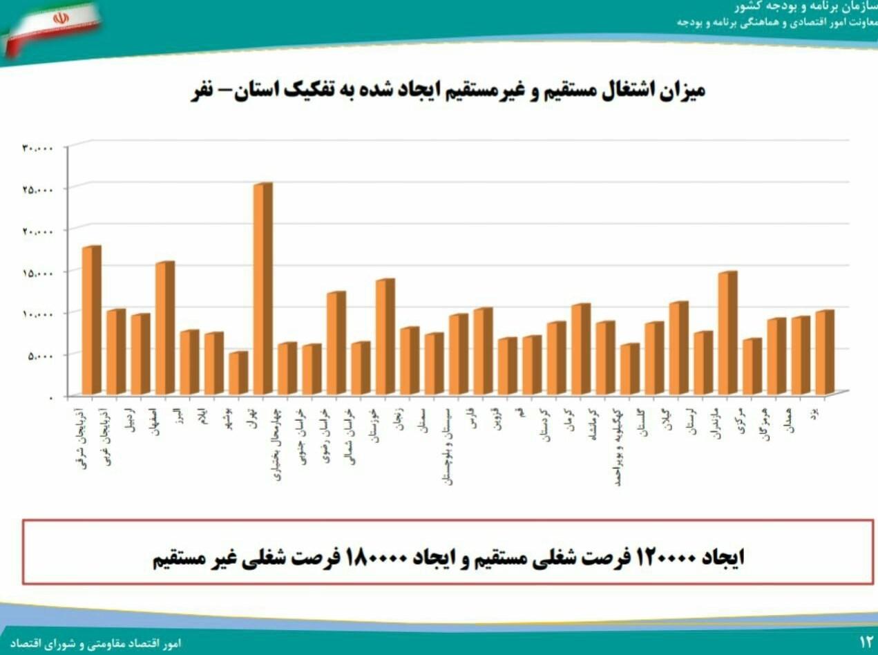 جزئیات طرح ایجاد 300 هزار شغل جدید به تفکیک استان+نمودار