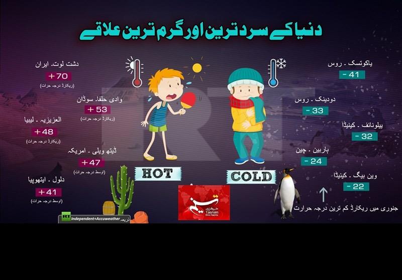 دنیا کے سرد ترین اور گرم ترین علاقے