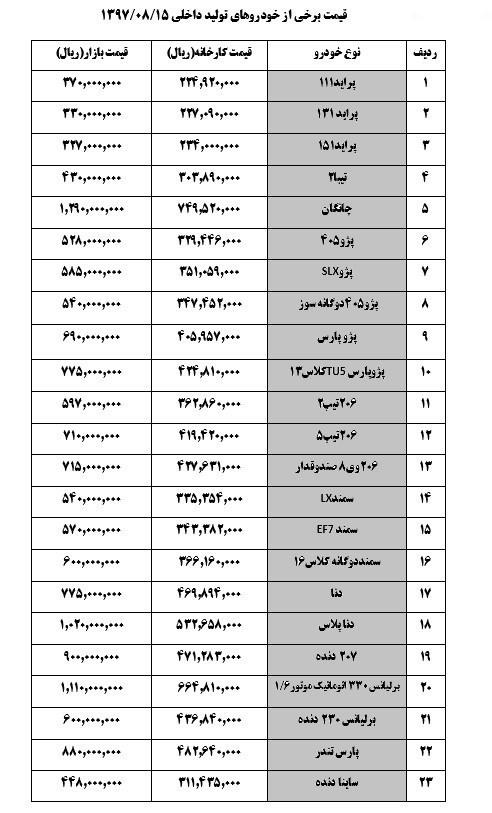 سمندالایکس ۵۴ میلیون تومان شد+جدول قیمت
