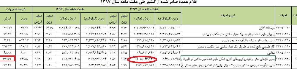 پایگاه خبری آرمان اقتصادی 1397081811362432158624710 ۵۰۰ میلیون دلار شبه گازوئیل صادر شد؛ تداوم صادرات سوخت به افغانستان