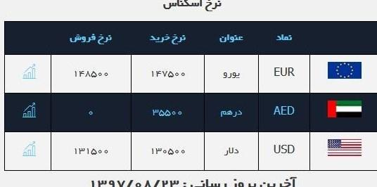 قیمت فروش دلار در صرافی ملی امروز ۹۷/۰۸/۲۳
