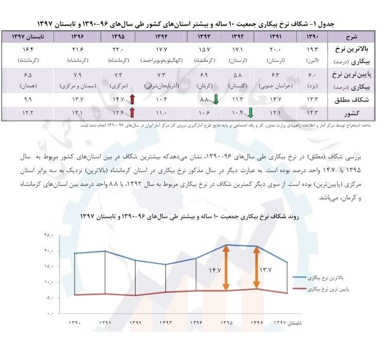 کرمانشاه برای سومین سال متوالی، بیشترین بیکاری را در ایران دارد