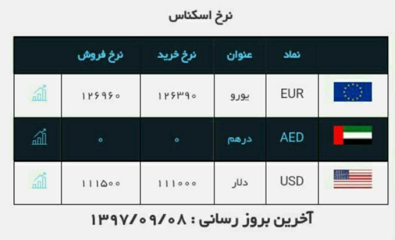 قیمت ارز در صرافی ملی امروز ۹۷/۰۹/۰۸