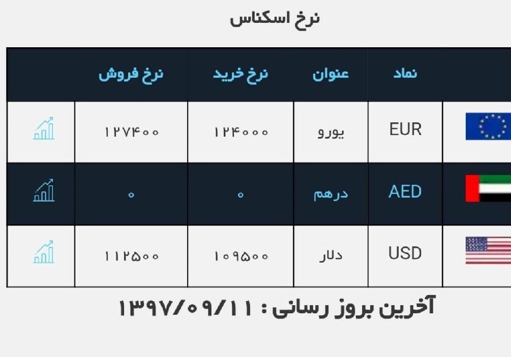 جهان نيوز - قیمت ارز/ دلار ۱۱۲۵۰ تومان شد