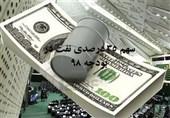 پیش بینی تولید 4 میلیون بشکه نفت در لایحه بودجه سال 98 + جدول