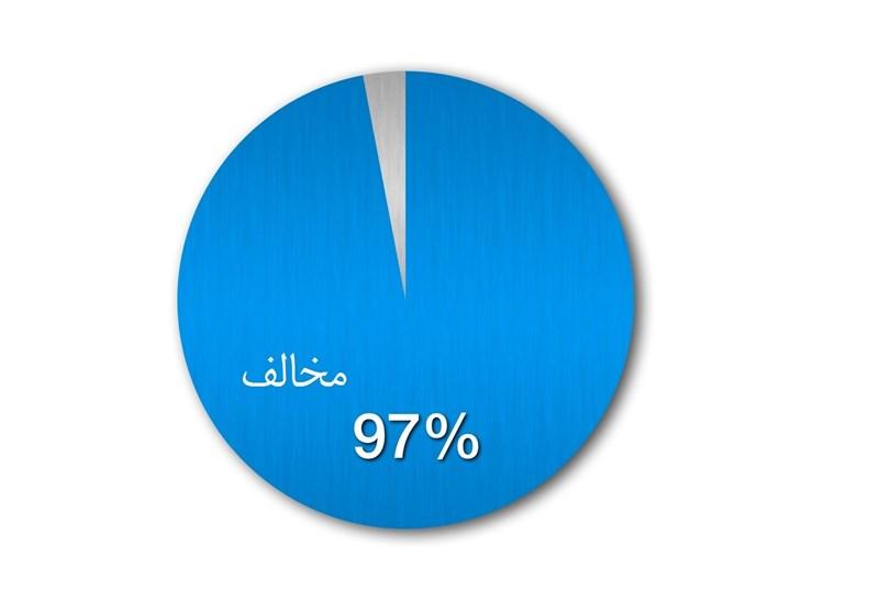 """97 درصد مردم آگاه ایران """"مخالف هرگونه تولید، واردات و مصرف تراریخت"""" هستند"""