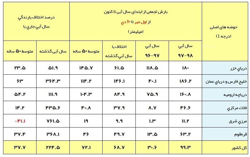 آخرین وضعیت بارش های ایران+جدول