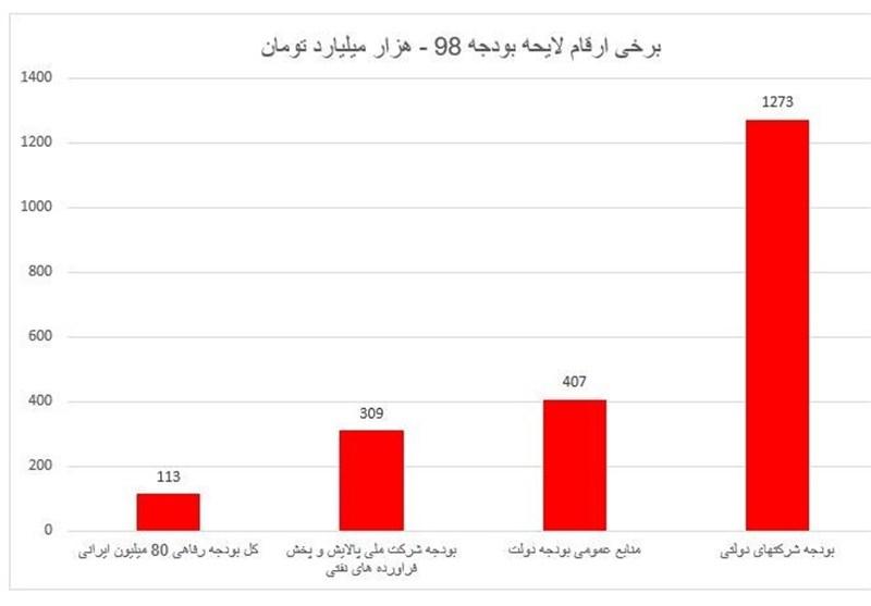 بودجههایی که مردم نشنیدند/ شرکتی که ۳ برابر بودجه رفاهی مردم ایران بودجه میگیرد + نمودار
