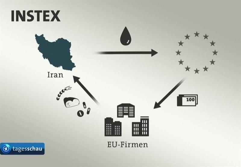 INSTEX فرار اروپا از تعهد به برجام و تحمیل اراده سیاسی به ایران است