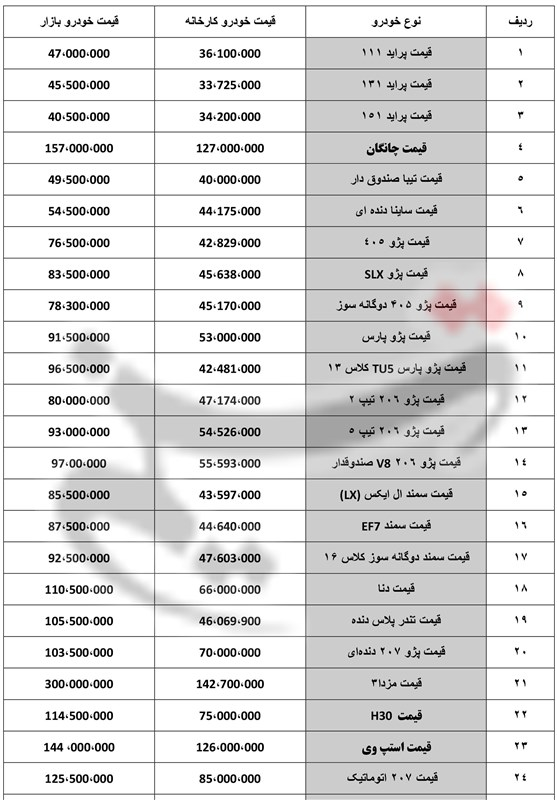 1397112813534369416674594 - آخرین تحولات بازار خودروی تهران؛