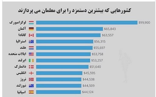 """""""تنگنای معیشتی معلمان"""" پاشنه آشیل آموزش و پرورش ایران"""
