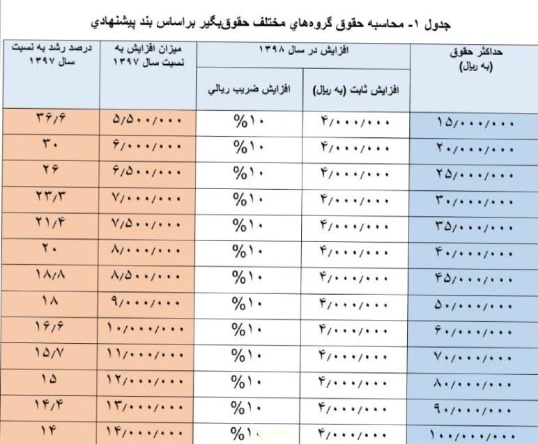فرهنگیان و کارمندان بخوانند/محاسبه۱۰درصد+۴۰۰هزار افزایش حقوق۹۸