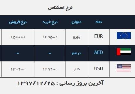 قیمت ارز در صرافی ملی امروز ۹۷/۱۲/۲۵  قیمت دلار کم شد