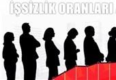 نرخ بیکاری در ترکیه به 14.7 درصد رسید