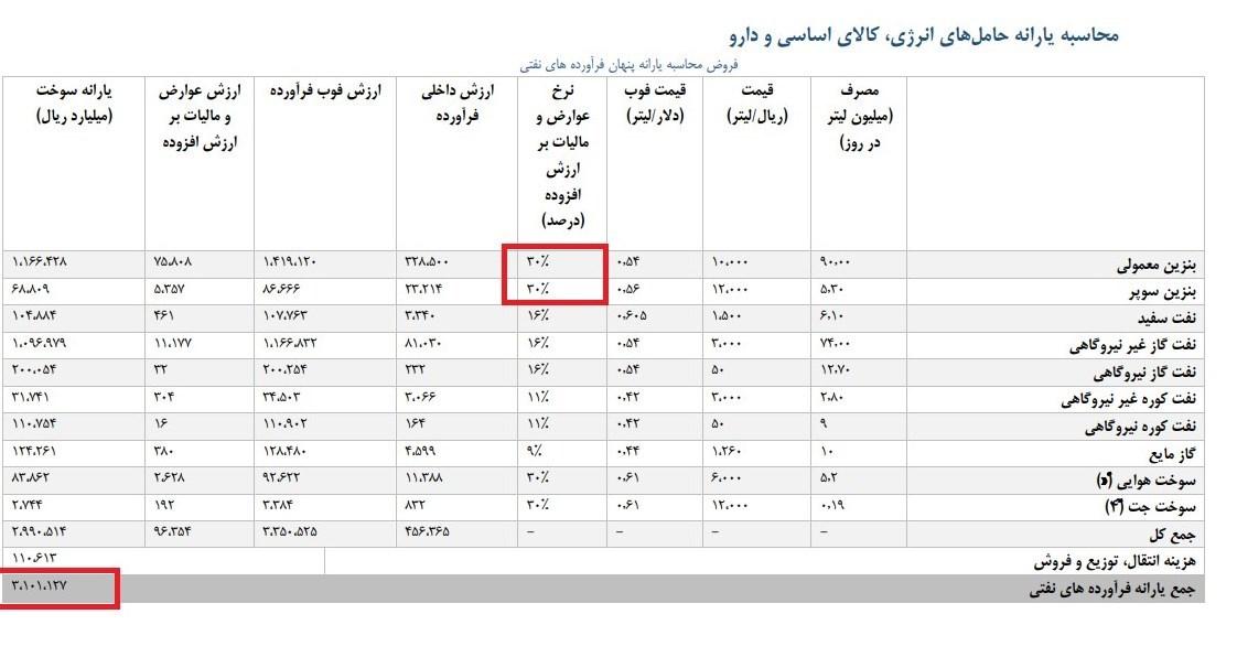 ۳۰۰ هزار میلیارد یارانه پنهان بنزین و گازوییل در ایران - 8