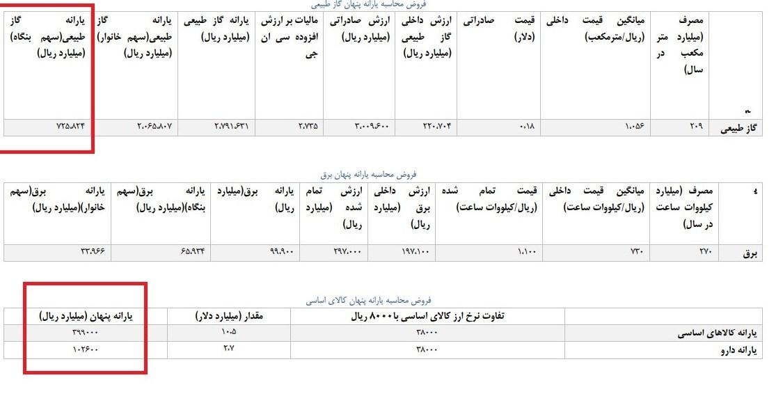 مابه التفاوت ۵۰ هزار میلیاردی واردات کالاهای اساسی/جزییات یارانه برق و گاز مشخص شد+ جدول - 6
