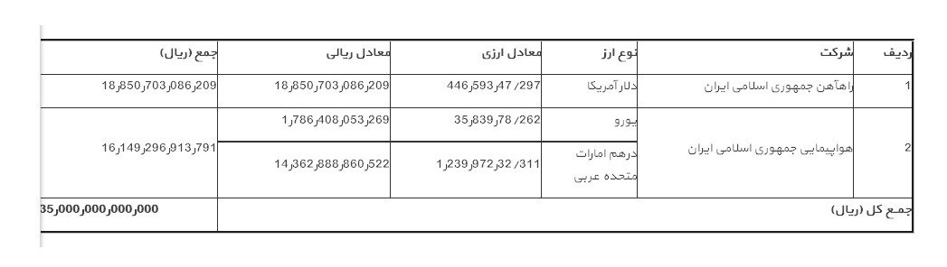 کاهش ۱۶۰۰۰ میلیارد بدهی ایران ایر - 7