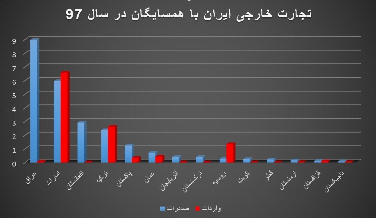 افزایش صادرات ایران به کشورهای همسایه؛ افزایش چشمگیر تجارت با عراق