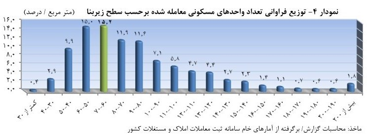 متوسط هر مترمربع مسکن در تهران ۱۱٫۲ میلیون تومان شد + نمودار - 6