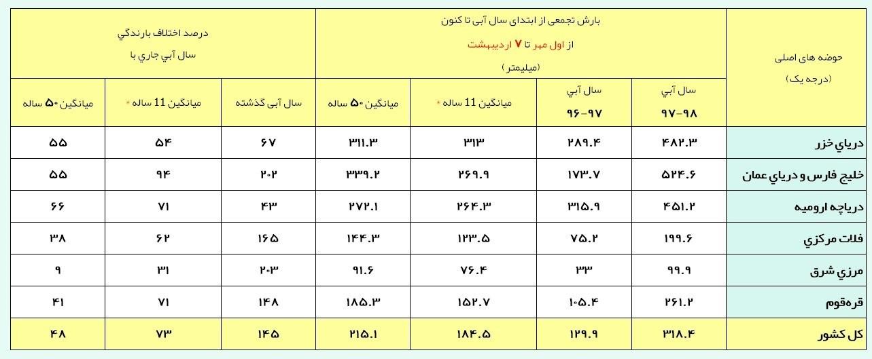 آخرین وضعیت بارشهای ایران + جدول - 5