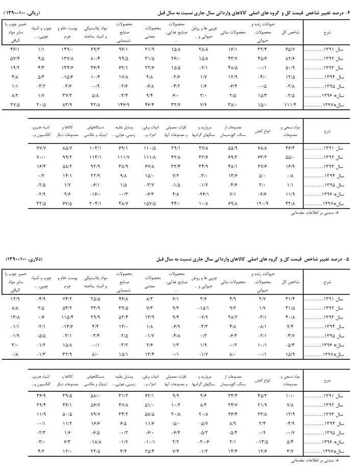 تورم 111.4 درصدی کالاهای وارداتی در سال 97 + جدول