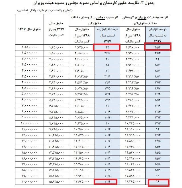 مقایسه افزایش حقوق حداکثر و حداقل بگیران بر اساس دو مصوبه مجلس و دولت+جدول