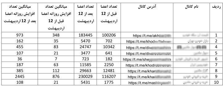 کوچ دلالان خودرو به تلگرام و اینستاگرام/ ۶۳۰ هزار خریدار در دام ۲۰ کانال و پیج دلالان افتادند + جزئیات