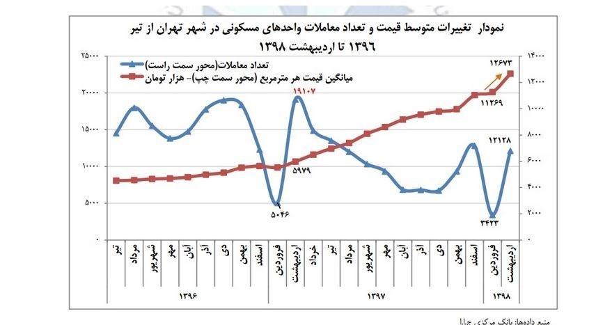 پایگاه خبری آرمان اقتصادی 13980321093643718176257110 بانک مرکزی: شیب افزایش قیمت مسکن تُند شد