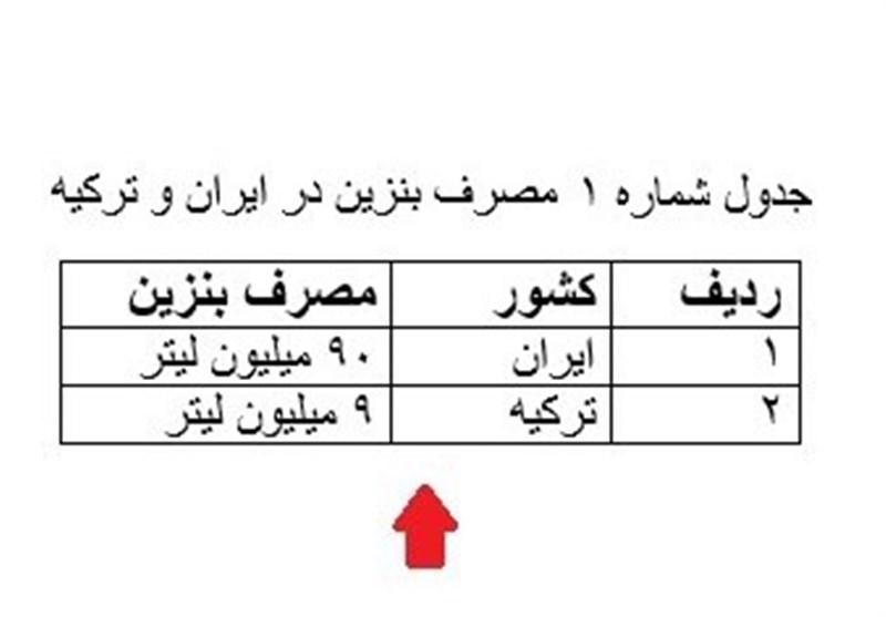 مقایسه مصرف بنزین در ترکیه و ایران
