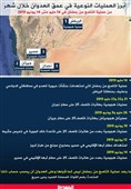 عملیاتهای منحصر به فرد ارتش یمن در یک ماه گذشته