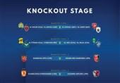 قرعهکشی مرحله یک چهارم نهایی لیگ قهرمانان آسیا برگزار شد/ نبرد احتمالی شاگردان منصوریان و برانکو