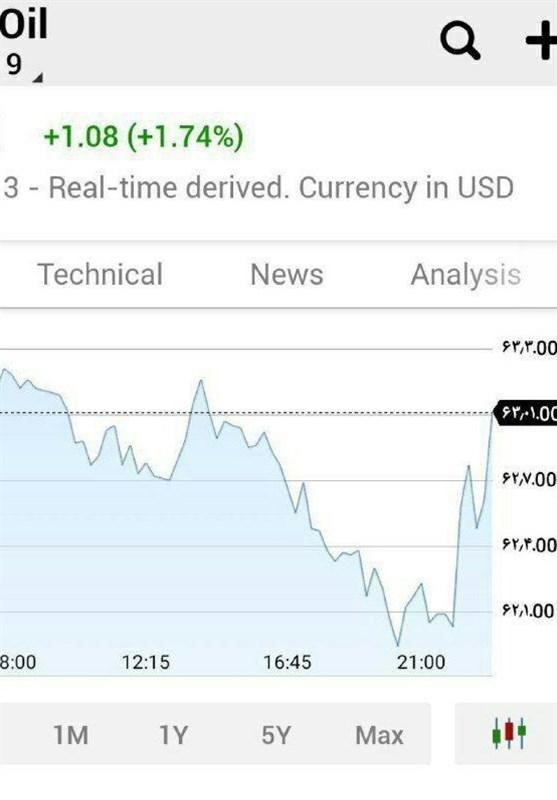 جهش قیمت نفت به 63 دلار پس از توقیف نفتکش انگلیسی
